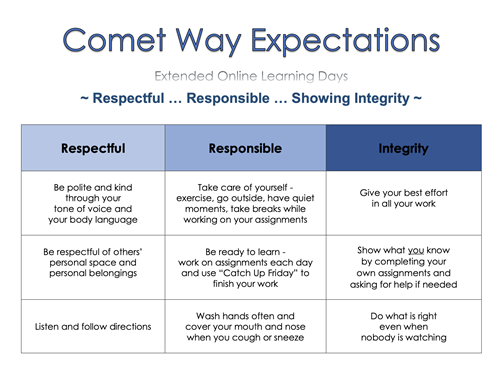 Comet Way Expectations