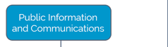 Public Information and Communications button