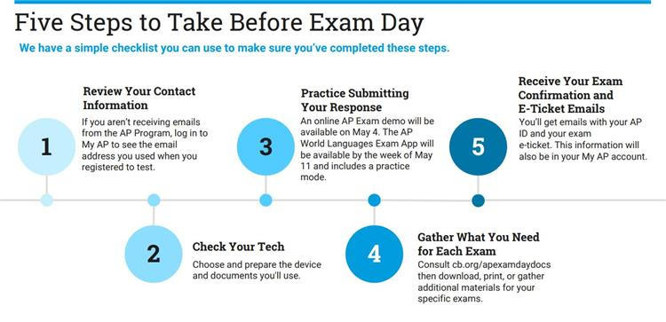 5 Steps Before Exam