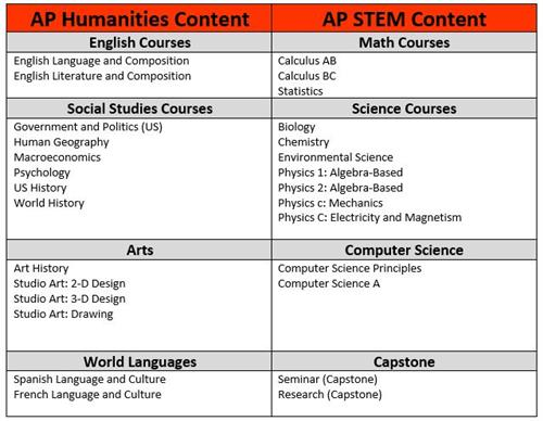 Advanced Studies: AP / Advanced Placement Courses (AP)