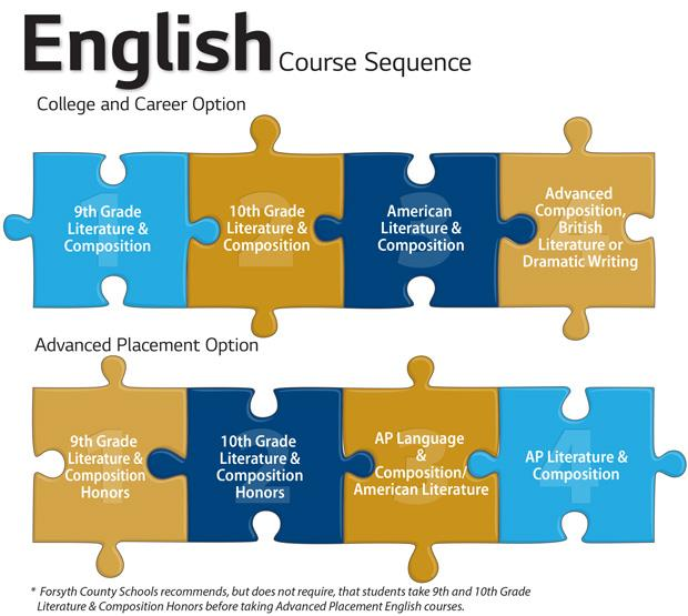 High School English Course Sequence graphic