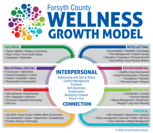 TWC Growth Model