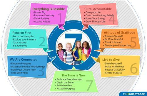 7 Mindsets