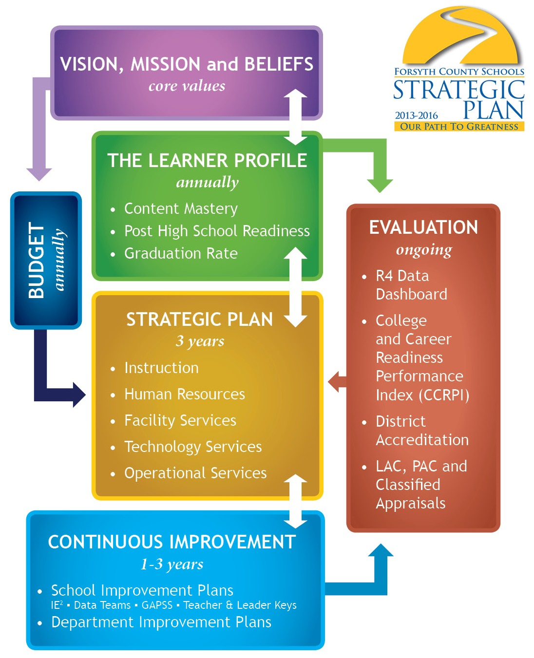 public information communications 2013 16 strategic plan final click here for the strategic planning process diagram