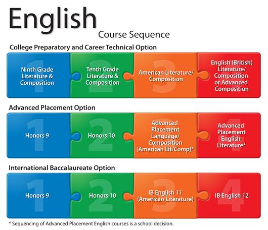 coursework help english