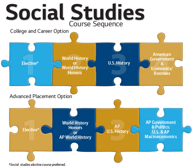 social science coursework Most social science online degrees have specific majors or disciplines like  economics, political science, or history within a specific major, the coursework,.