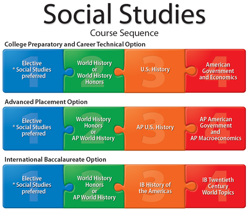social studies coursework The social studies major provides students with a broad range of courses  through which to examine and appreciate the processes and institutions that  shape.